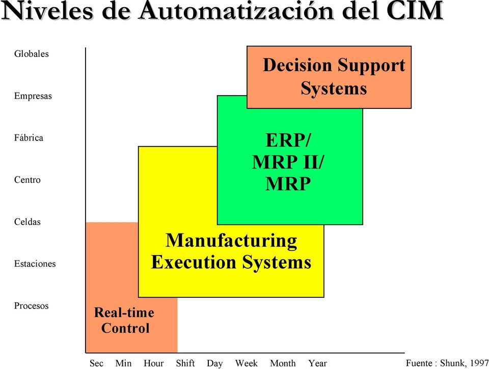 Estaciones Manufacturing Execution Systems Procesos Real-time