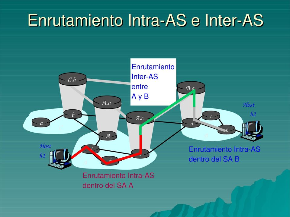 a A b Enrutamiento Inter AS entre A y B A.c c B.
