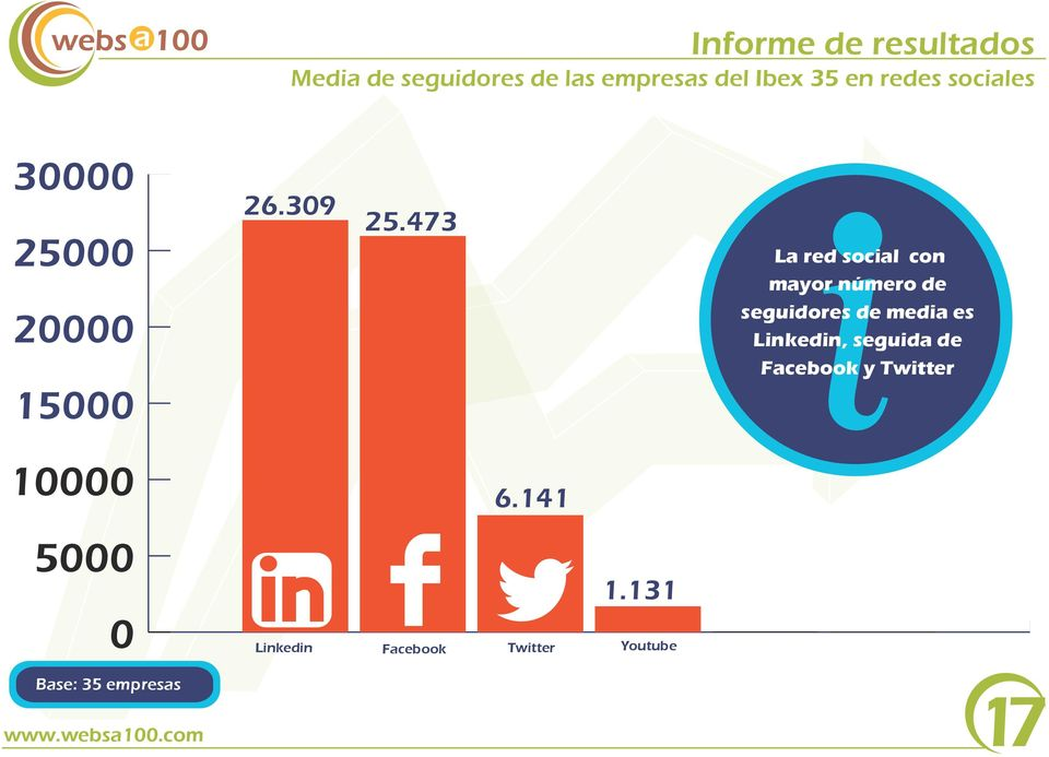 473 La red social con mayor número de seguidores de media es Linkedin, seguida