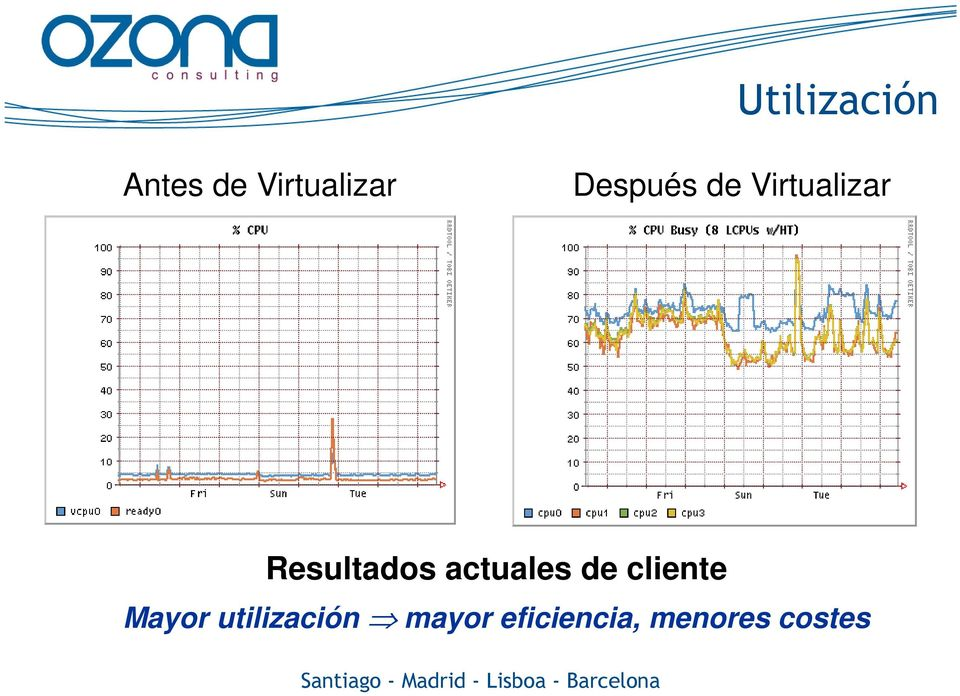 actuales de cliente Mayor