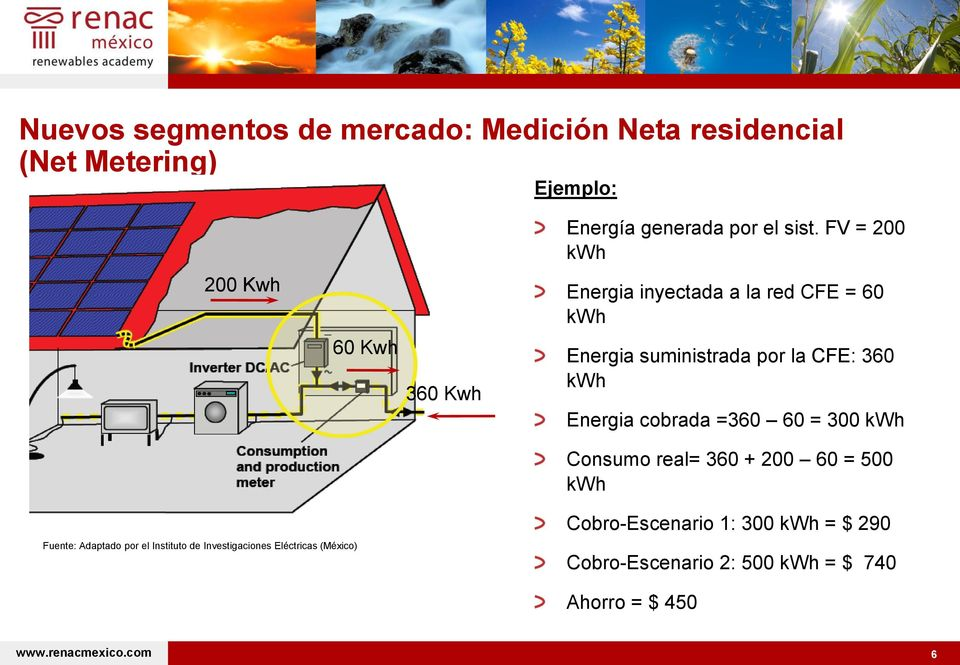 FV = 200 kwh Energia inyectada a la red CFE = 60 kwh Energia suministrada por la CFE: 360 kwh Energia cobrada =360 60