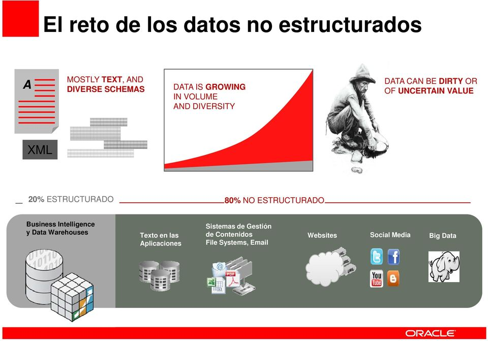 ESTRUCTURADO 80% NO ESTRUCTURADO Business Intelligence y Data Warehouses Texto en las