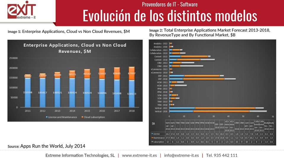 ons, Cloud vs Non Cloud Revenues, $M Image 2: Total Enterprise