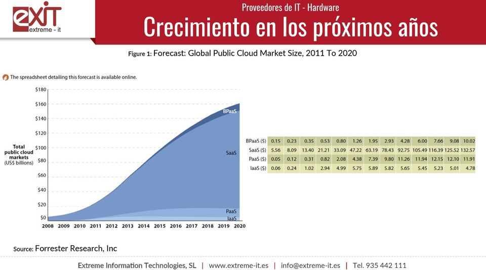 1: Forecast: Global Public Cloud Market