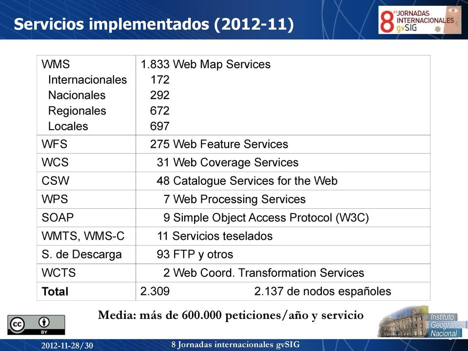 for the Web WPS 7 Web Processing Services SOAP 9 Simple Object Access Protocol (W3C) WMTS, WMS-C 11 Servicios teselados S.