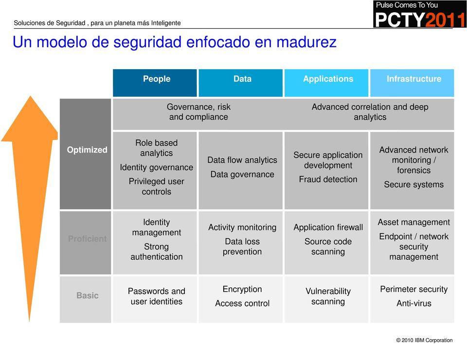 Soluciones de Seguridad, para un planeta más Inteligente Un modelo de seguridad enfocado en madurez People Data Applications Infrastructure Governance, risk and compliance Advanced correlation and