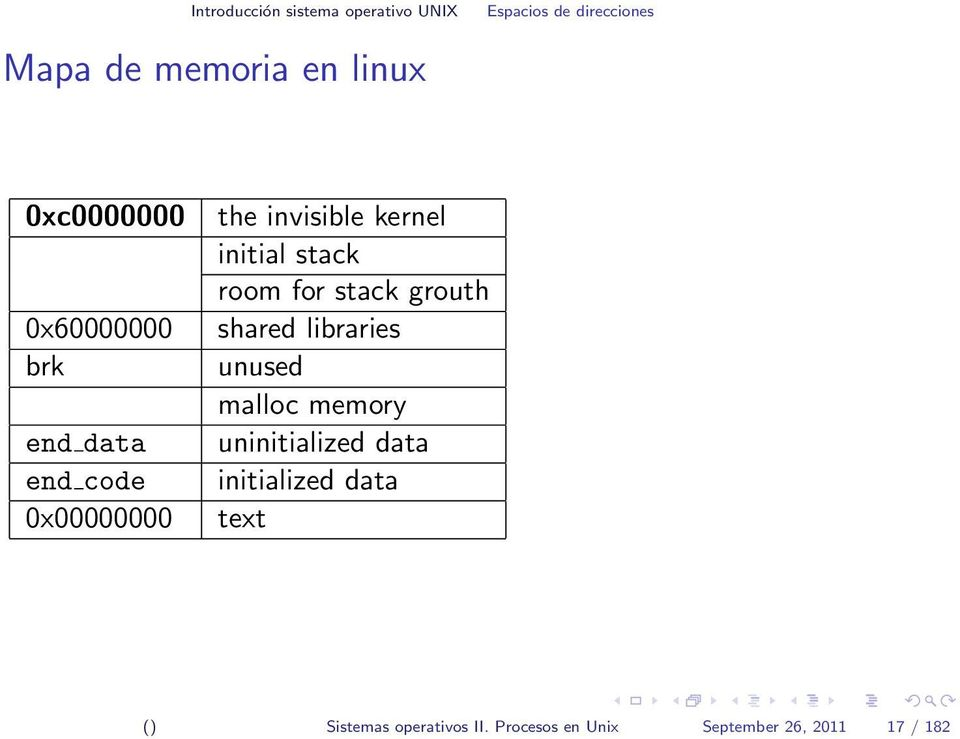 stack room for stack grouth shared libraries unused malloc memory uninitialized data