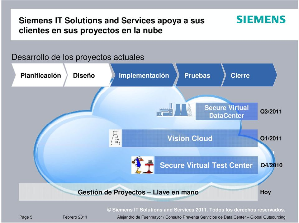 Pruebas Cierre Secure Virtual DataCenter Q3/2011 Vision Cloud Q1/2011 Secure