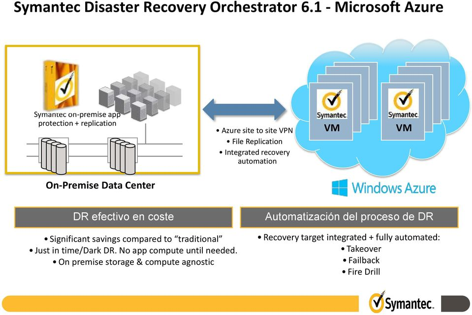 Integrated recovery automation VM VM On-Premise Data Center DR efectivo en coste Significant savings compared to