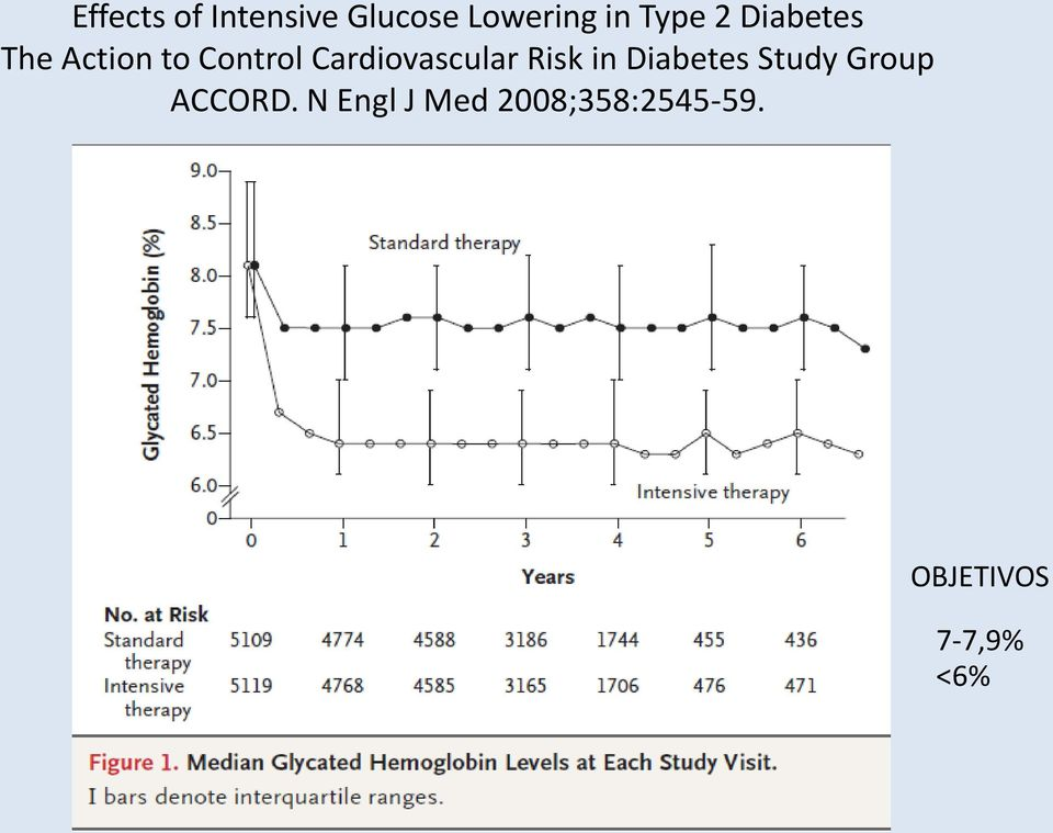 Cardiovascular Risk in Diabetes Study Group