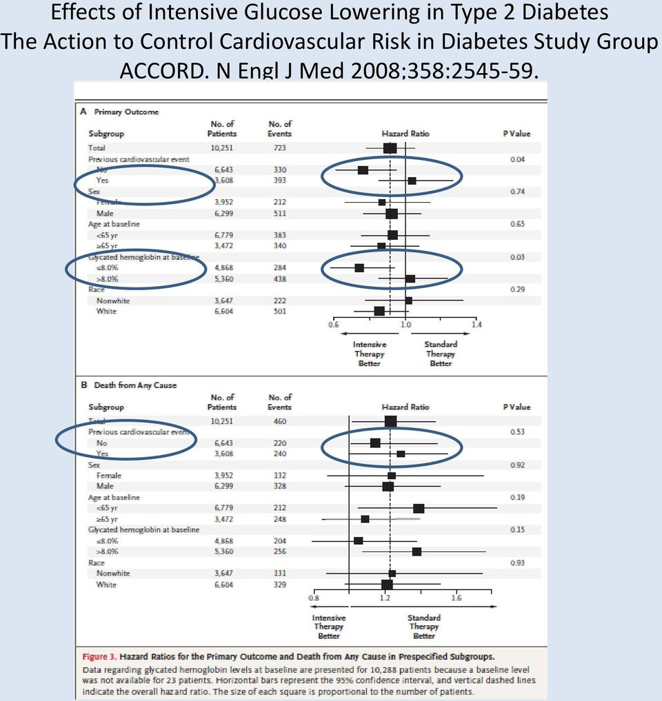 Cardiovascular Risk in Diabetes Study
