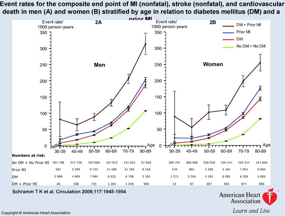 stratified by age in relation to diabetes mellitus (DM) and a prior MI.