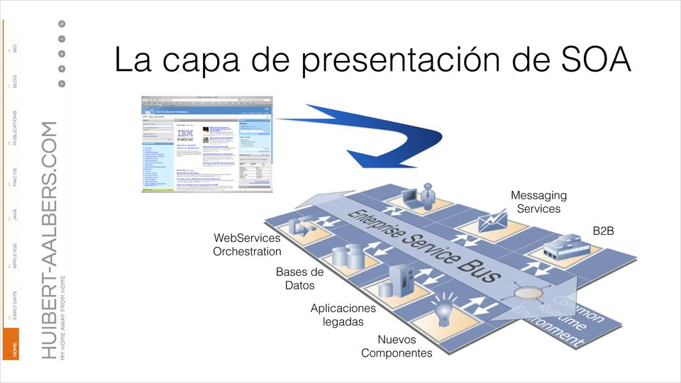 Orchestration B2B Bases de Datos