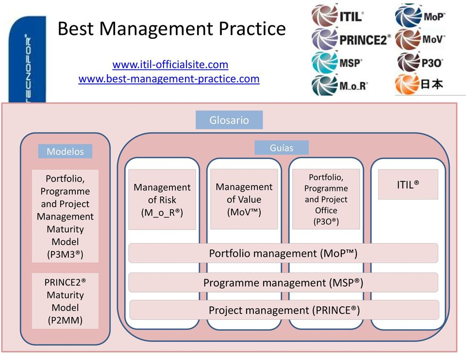 Maturity Model (P3M3 ) Management of Risk (M_o_R ) Management of Value (MoV ) Portfolio, Programme and
