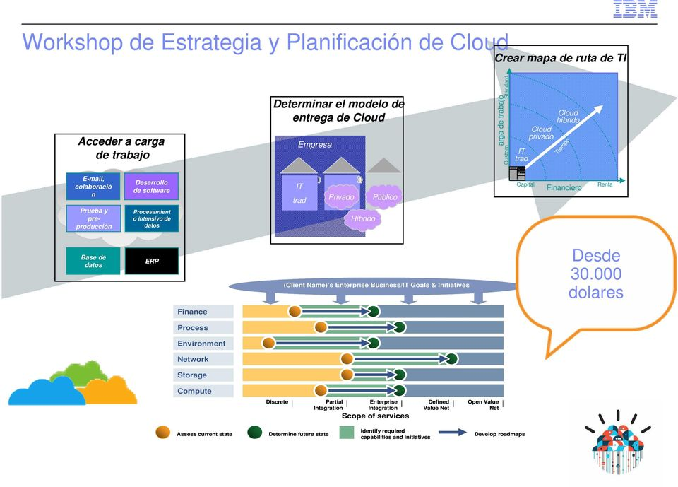 Financiero Renta Base de datos ERP (Client Name) s Enterprise Business/IT Goals & Initiatives Desde 30.