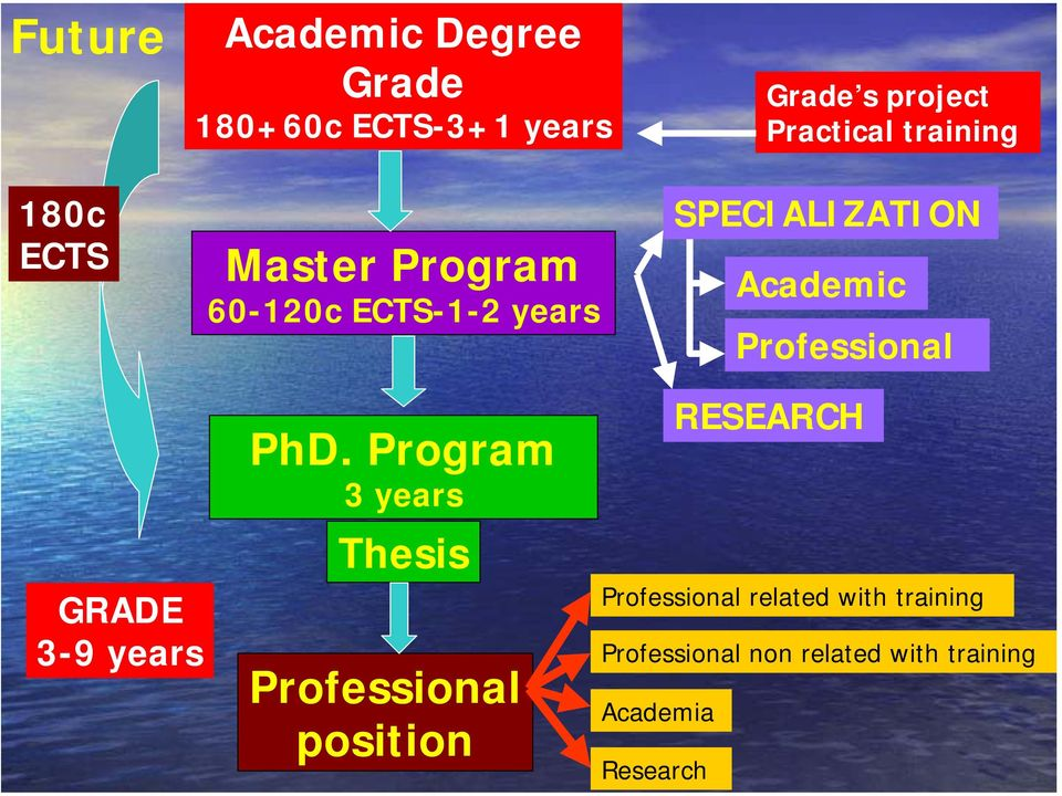 Professional GRADE 3-9 years PhD.