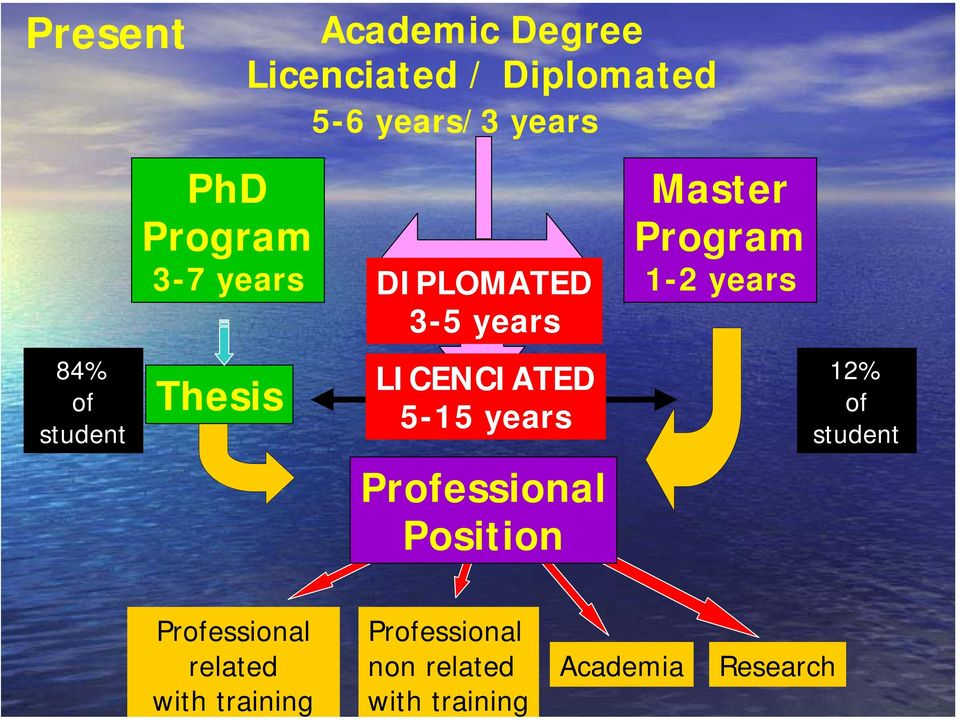 LICENCIATED 4% 5-5 of student years 2% of student Professional Position