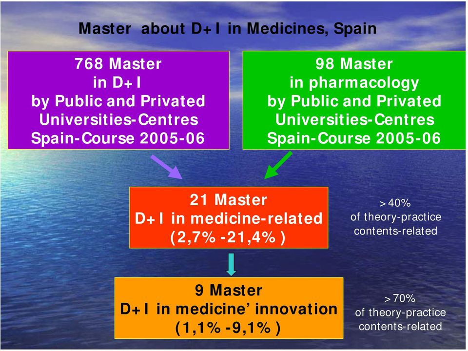 Universities-Centres Spain-Course 2005-06 2 Master D+I in medicine-related (2,7%-2,4%) >40% of