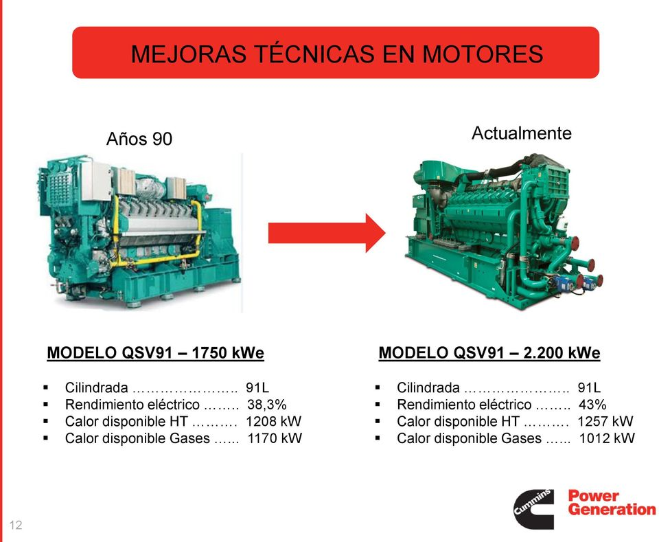 1208 kw Calor disponible Gases... 1170 kw MODELO QSV91 2.200 kwe Cilindrada.