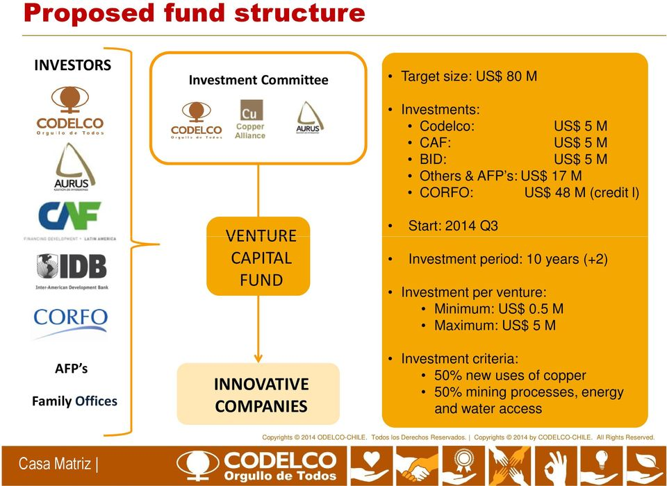 M CORFO: US$ 48 M (credit l) Start: 2014 Q3 Investment period: 10 years (+2) Investment per venture: Minimum: