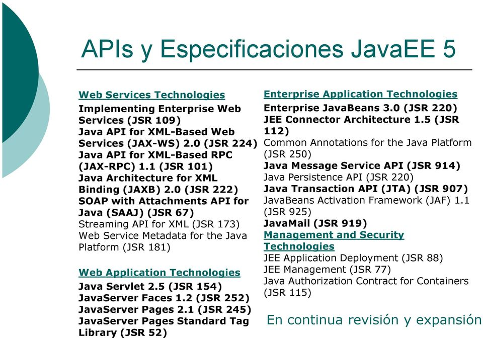 0 (JSR 222) SOAP with Attachments API for Java (SAAJ) (JSR 67) Streaming API for XML (JSR 173) Web Service Metadata for the Java Platform (JSR 181) Web Application Technologies Java Servlet 2.
