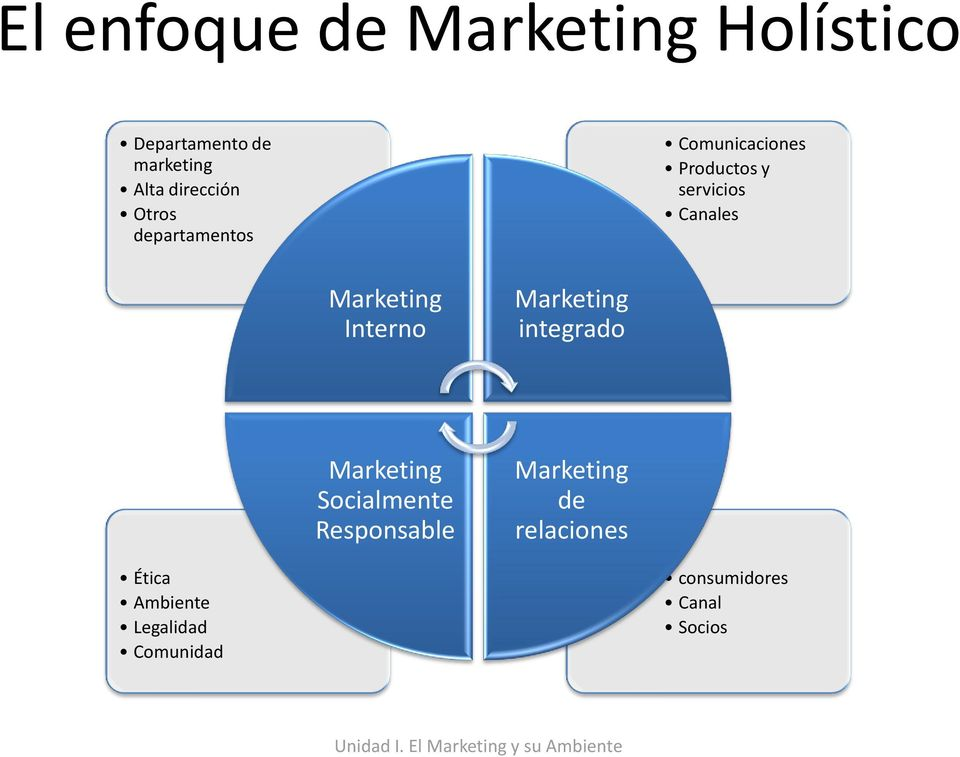 Canales Marketing Interno Marketing integrado Marketing Socialmente