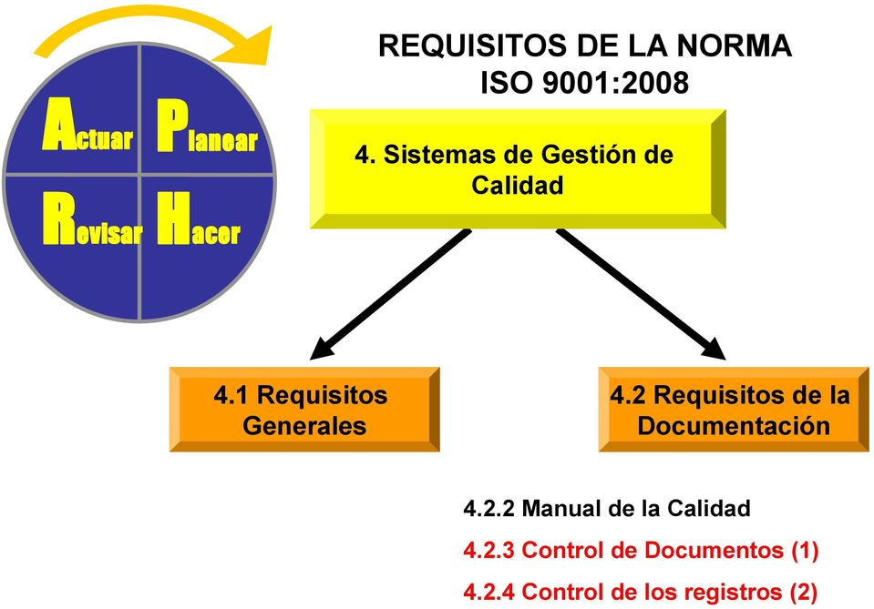 1 Requisitos Generales 4.2 Requisitos de la Documentación 4.2.2 Manual de la Calidad 4.