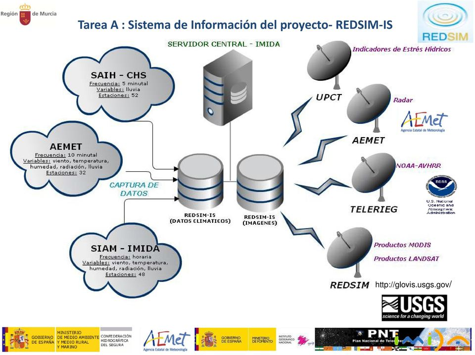 proyecto REDSIM IS