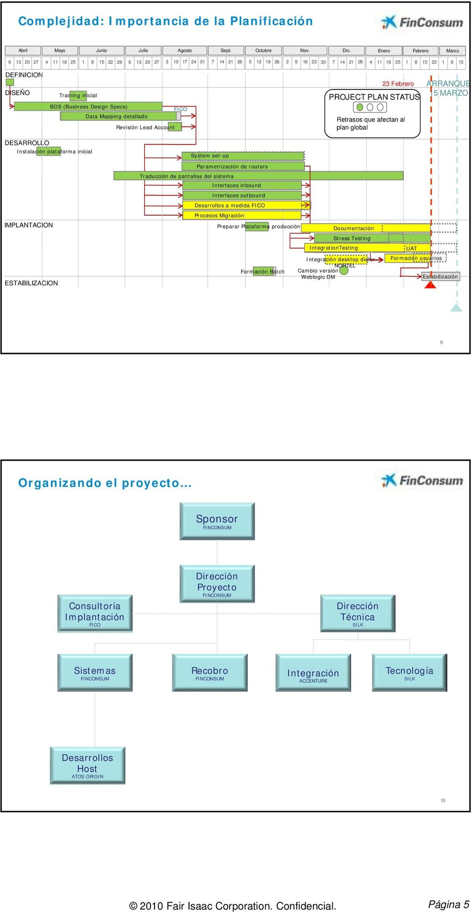 (Business Design Specs) FICO Data Mapping detallado Revisión Lead Account 23 Febrero PROJECT PLAN STATUS Retrasos que afectan al plan global ARRANQUE 15 MARZO DESARROLLO Instalación plataforma
