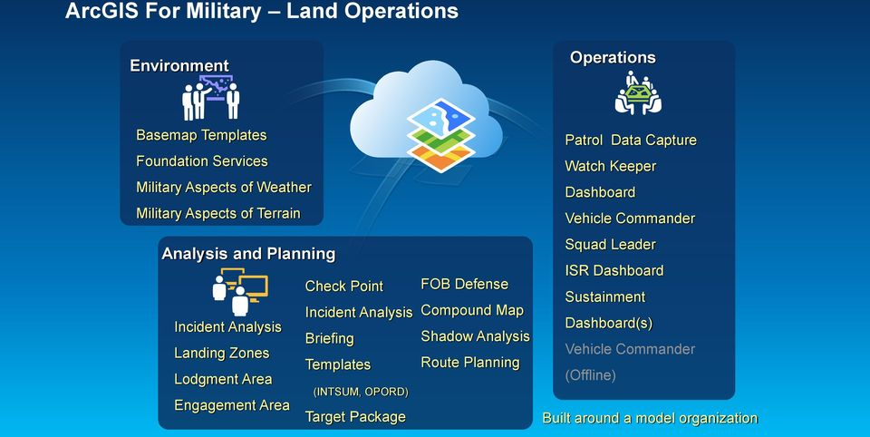 Briefing Templates (INTSUM, OPORD) Target Package FOB Defense Compound Map Shadow Analysis Route Planning Patrol Data Capture Watch
