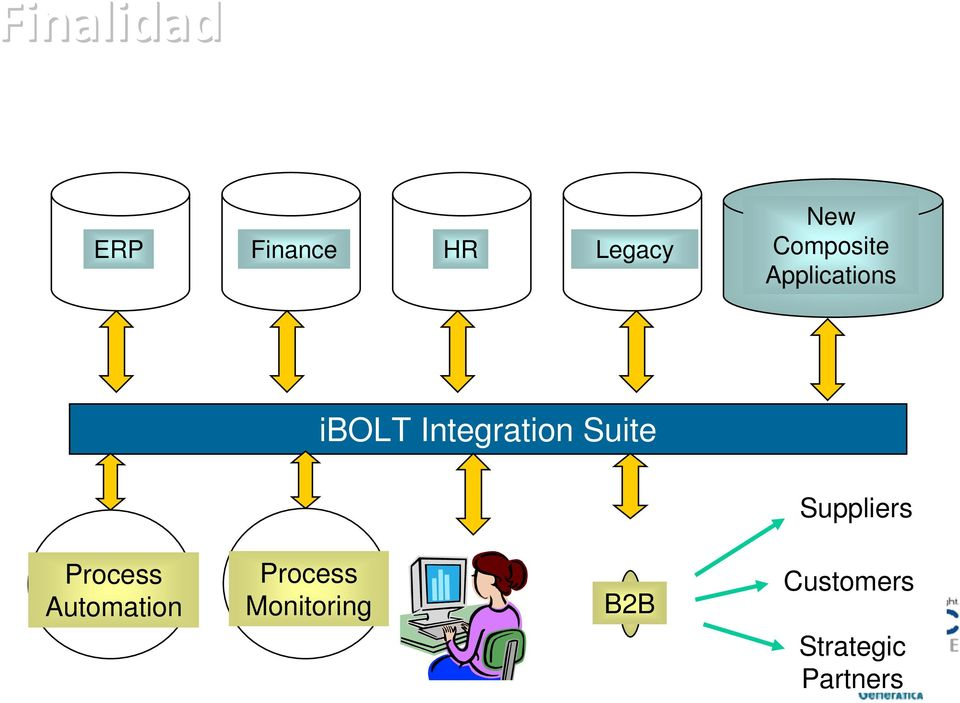 Suite Suppliers Process Automation