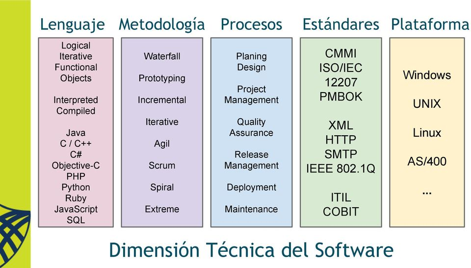 Management Quality Assurance Agil Scrum Release Management Spiral Deployment Extreme Maintenance Estándares