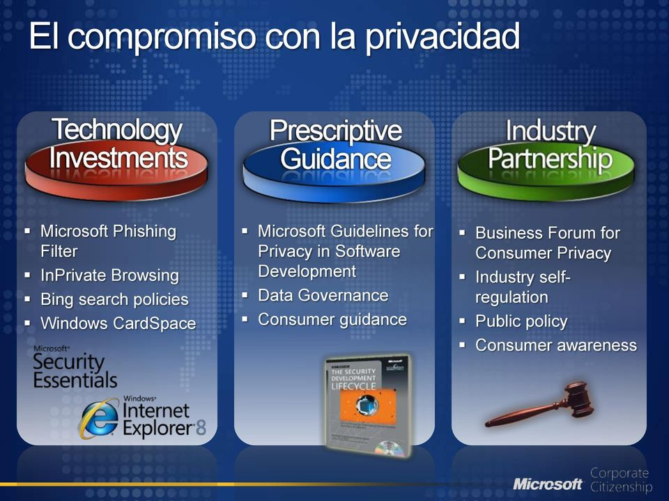 Privacy in Software Development Data Governance Consumer guidance Business