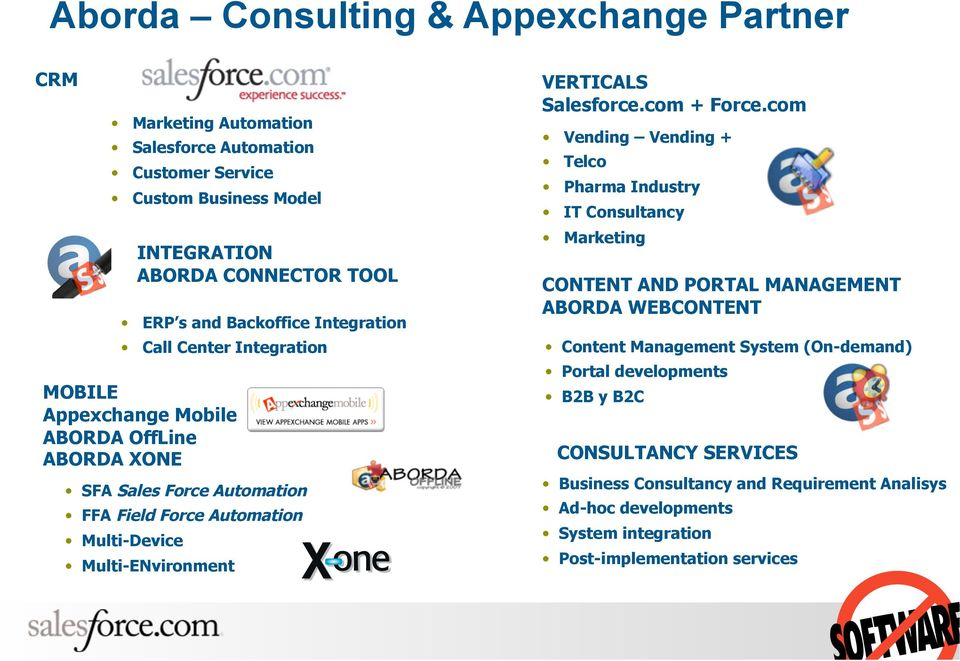 Multi-ENvironment VERTICALS Salesforce.com + Force.