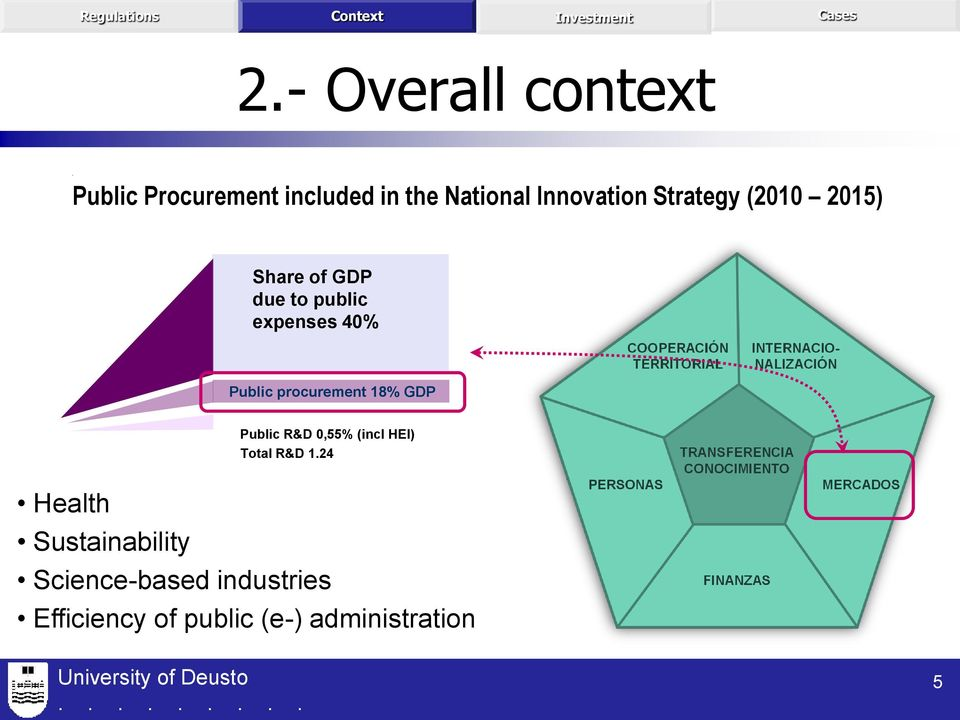 Public procurement 18% GDP Health Sustainability Public R&D 0,55% (incl
