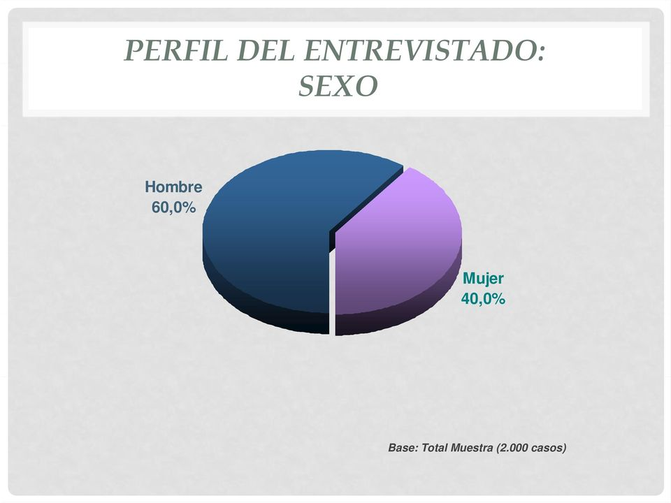 Hombre 60,0% Mujer