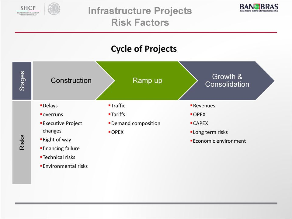 Executive Project changes Right of way financing failure Demand composition