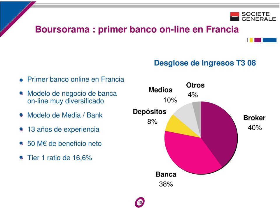de Media / Bank 13 años de experiencia 50 M de beneficio neto Tier 1 ratio de 16,6%