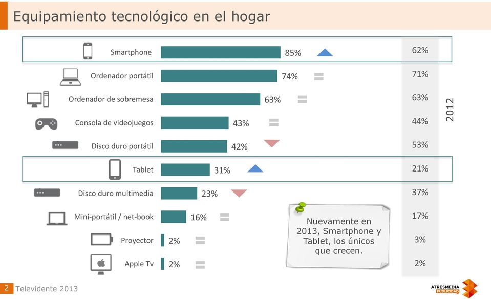 Tablet 31% 21% Disco duro multimedia 23% 37% Mini-portátil / net-book Proyector Apple Tv 2%