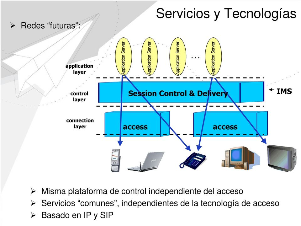 & Delivery IMS connection access access Misma plataforma de control