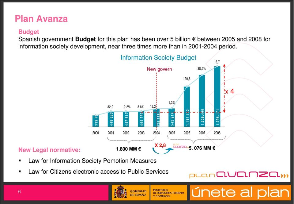 Information Society Budget New govern 28,5% 16,7 120,6 x 4 32,0-0,2% 3,8% 15,3 1,3% 339.755 448.583 447.817 464.733 535.756 542.914 1.