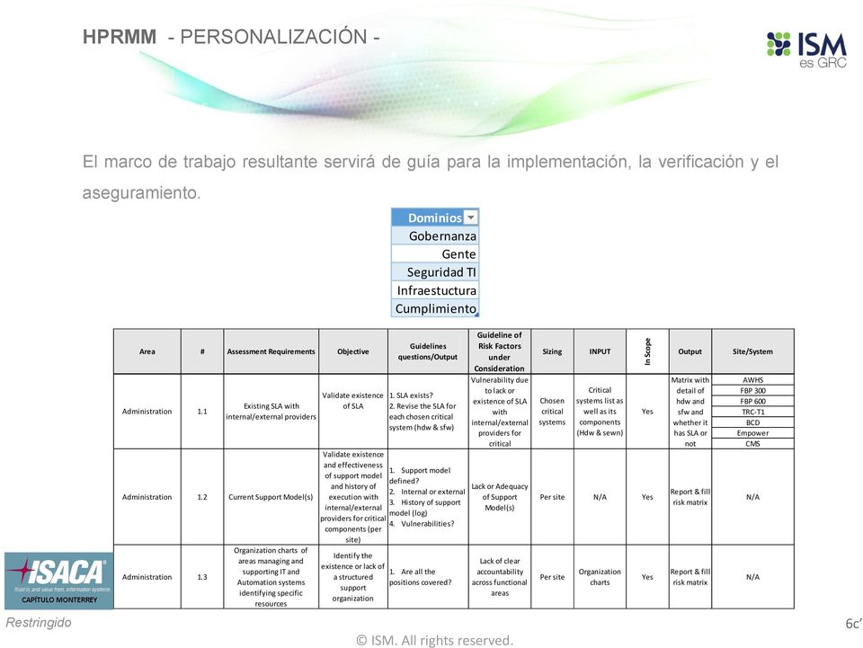 3 Existing SLA with internal/external providers Organization charts of areas managing and supporting IT and Automation systems identifying specific resources Validate existence of SLA Validate