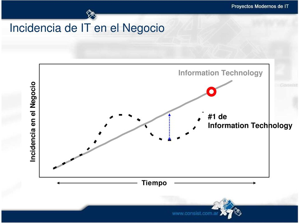 Technology Incidencia en el