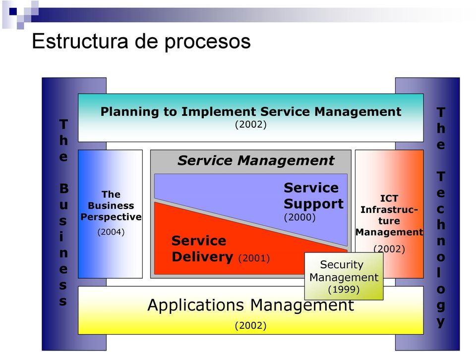 Delivery (2001) Service Support (2000) Applications Management (2002)