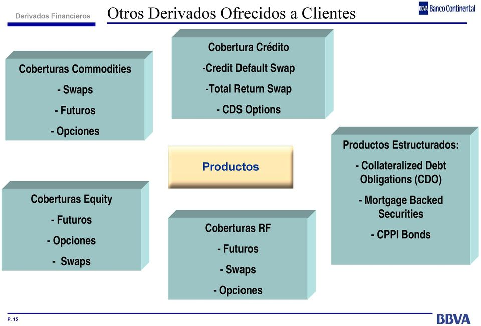 Return Swap - CDS Options Productos Coberturas RF - Futuros -Swaps -Opciones Productos