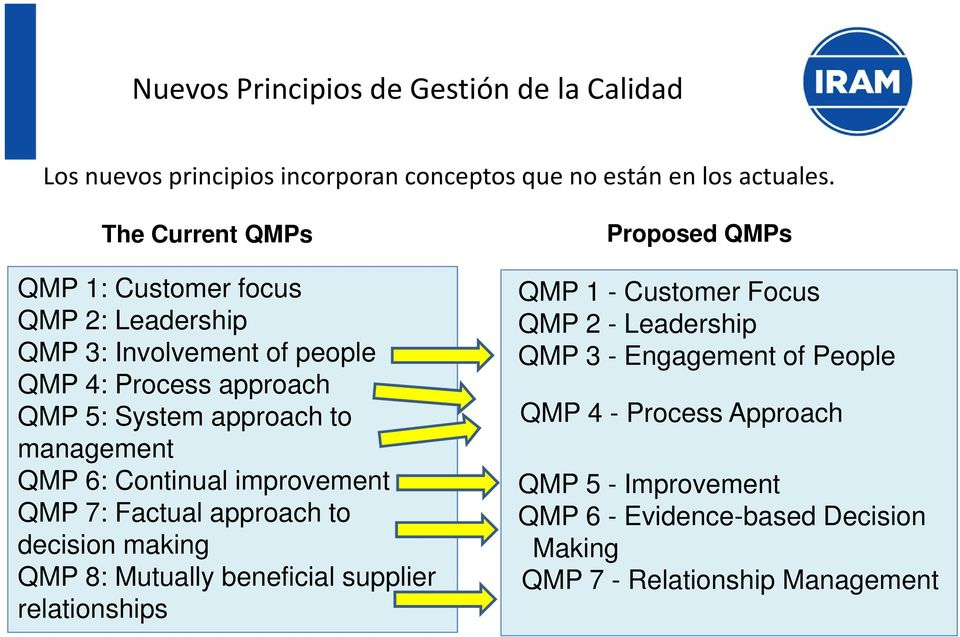 QMP 6: Continual improvement QMP 7: Factual approach to decision making QMP 8: Mutually beneficial supplier relationships Proposed QMPs QMP 1 -