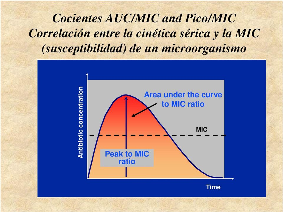 un microorganismo Antibiotic concentration Peak to