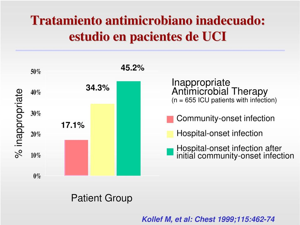 2% Inappropriate Antimicrobial Therapy (n = 655 ICU patients with infection)