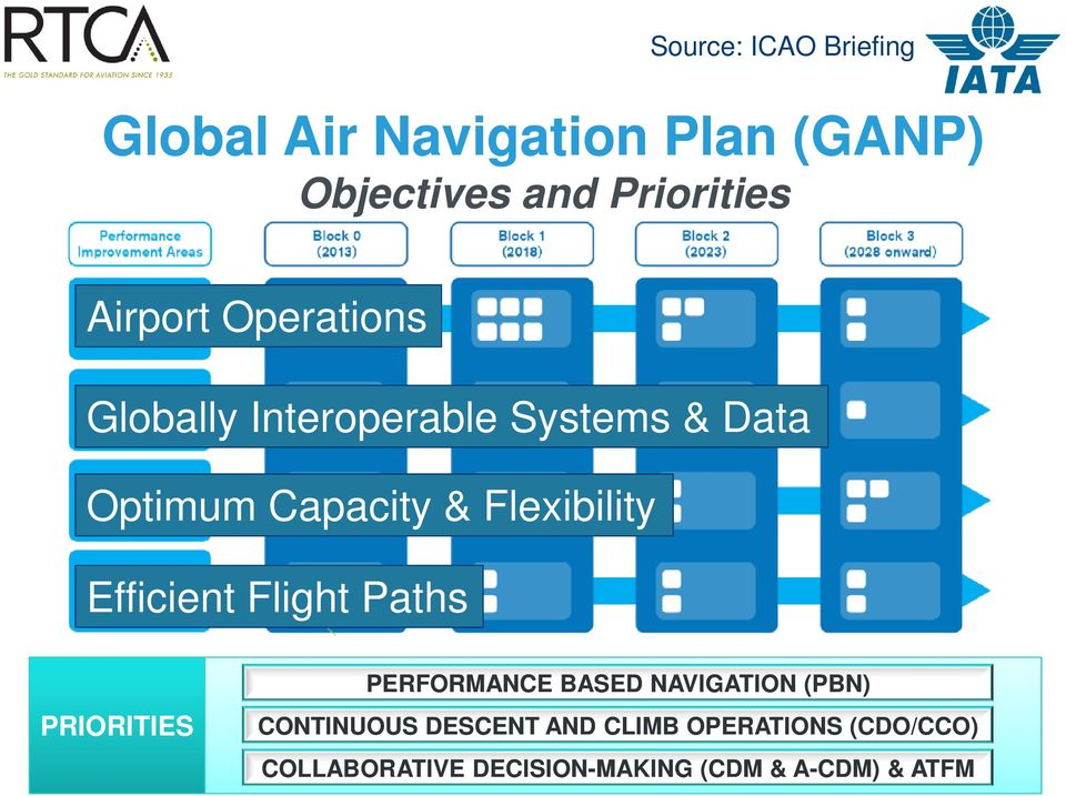 Flexibility Efficient Flight Paths PRIORITIES PERFORMANCE BASED NAVIGATION (PBN)