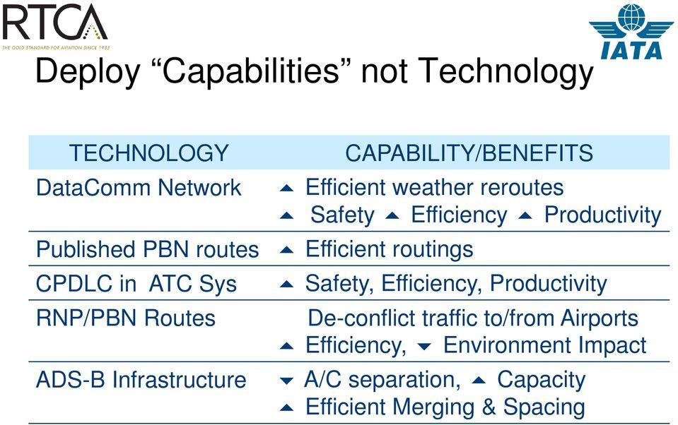 ATC Sys RNP/PBN Routes ADS-B Infrastructure Safety, Efficiency, Productivity De-conflict traffic